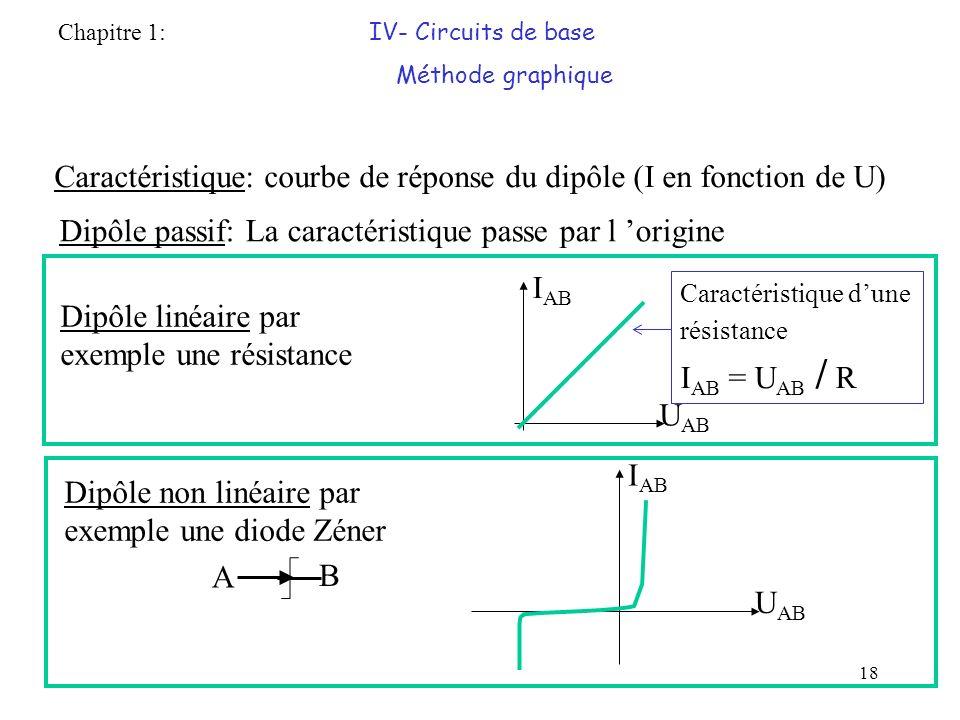 Caractéristique: courbe de réponse du dipôle (I en fonction de U)