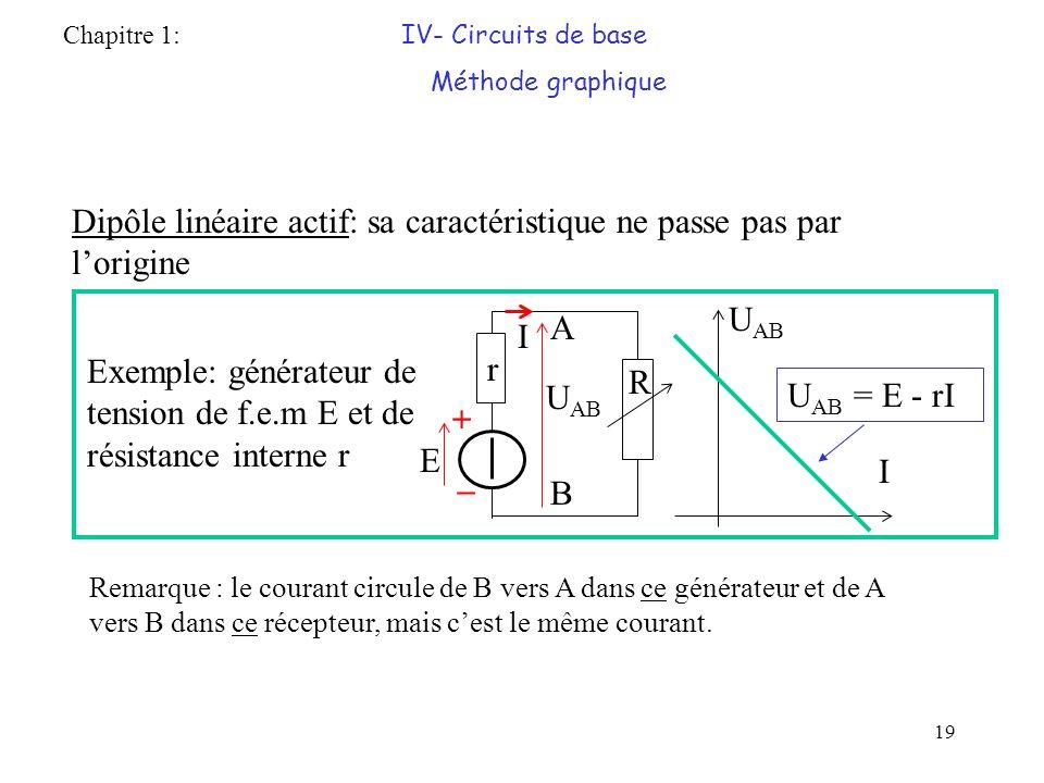 Dipôle linéaire actif: sa caractéristique ne passe pas par l'origine