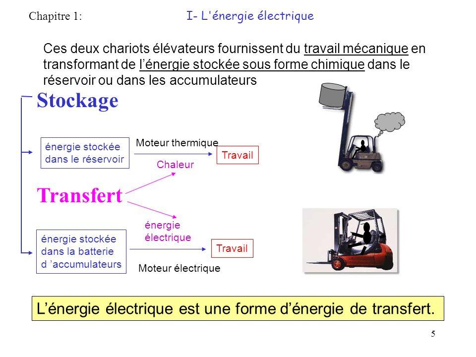 Chapitre 1: I- L énergie électrique