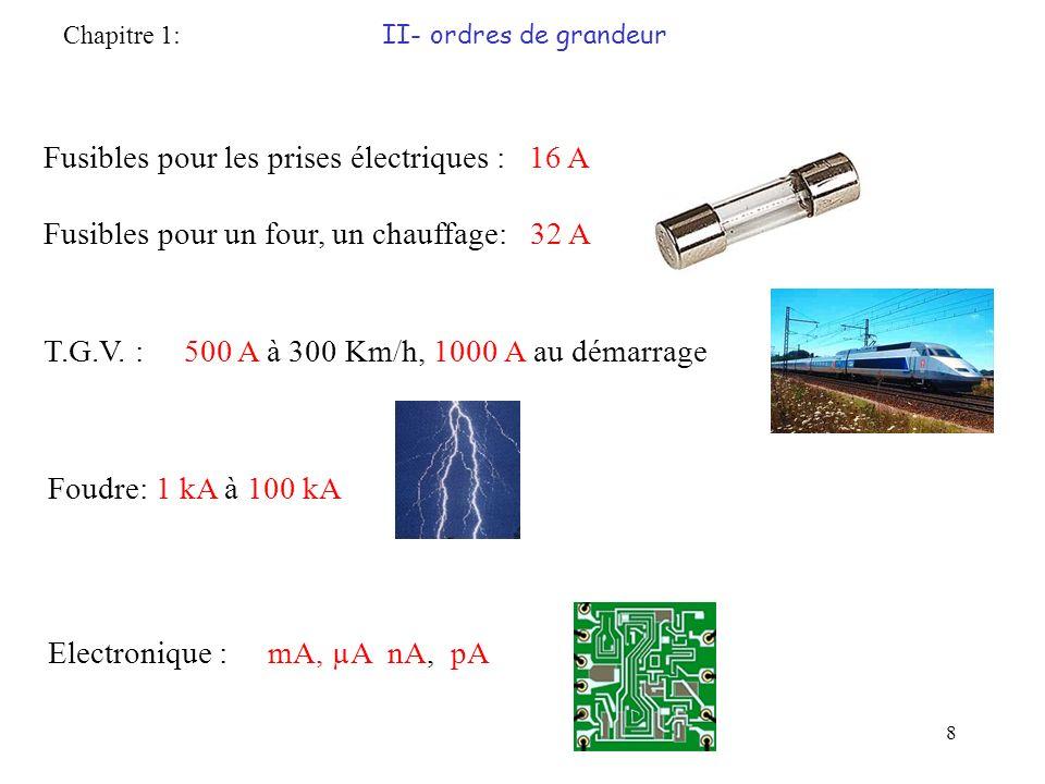 Fusibles pour les prises électriques : 16 A