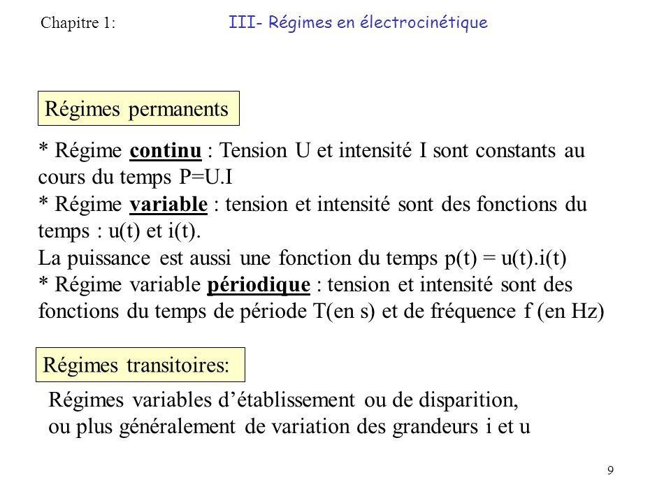La puissance est aussi une fonction du temps p(t) = u(t).i(t)