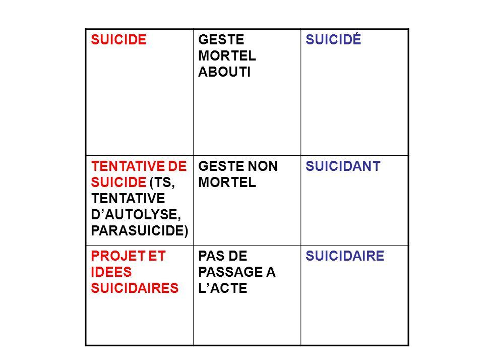 SUICIDE GESTE MORTEL ABOUTI. SUICIDÉ. TENTATIVE DE SUICIDE (TS, TENTATIVE D'AUTOLYSE, PARASUICIDE)