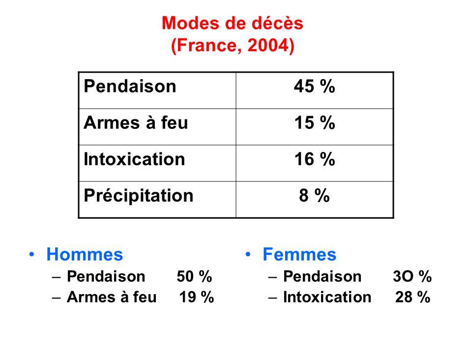 Modes de décès (France, 2004)