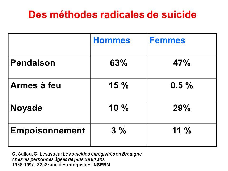 Des méthodes radicales de suicide