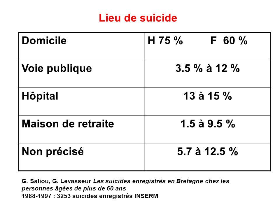 Lieu de suicide 3.5 % à 12 % 13 à 15 % 1.5 à 9.5 % 5.7 à 12.5 %