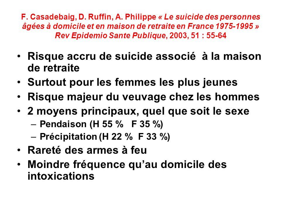 Risque accru de suicide associé à la maison de retraite