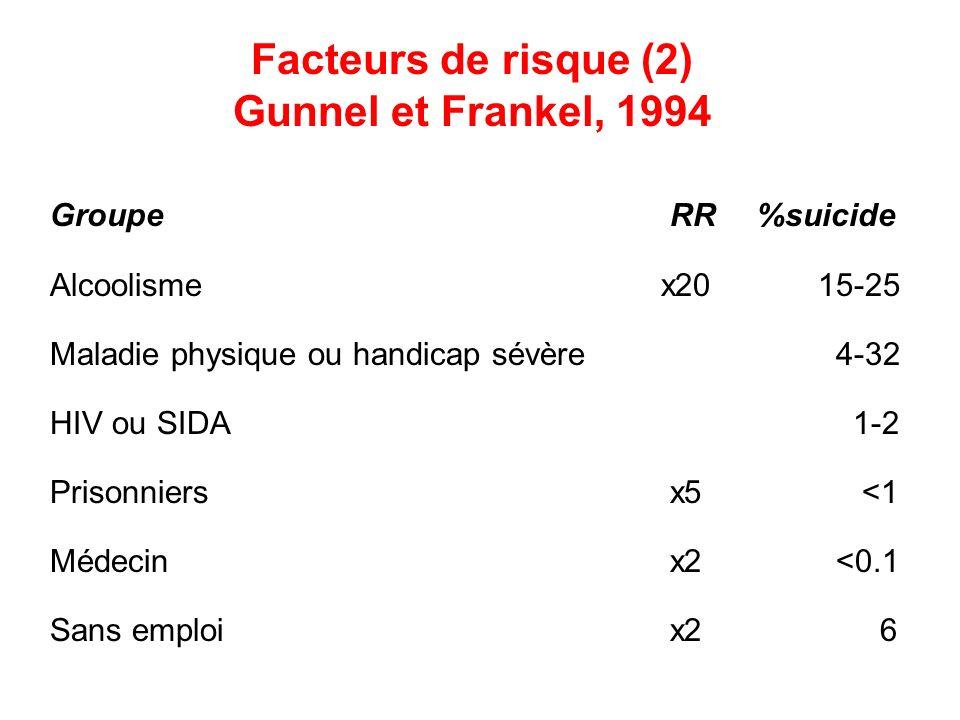 Facteurs de risque (2) Gunnel et Frankel, 1994