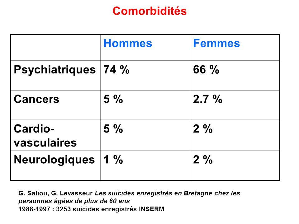 Comorbidités Hommes Femmes Psychiatriques 74 % 66 % Cancers 5 % 2.7 %