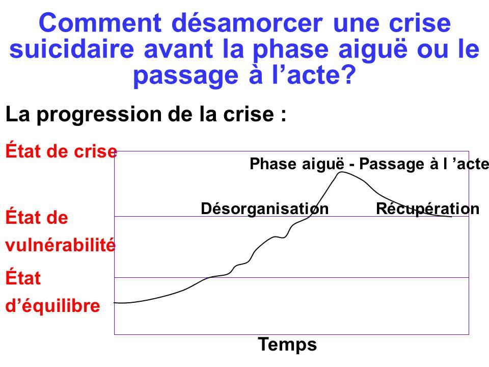 Comment désamorcer une crise suicidaire avant la phase aiguë ou le passage à l'acte