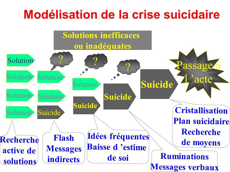 Modélisation de la crise suicidaire Solutions inefficaces