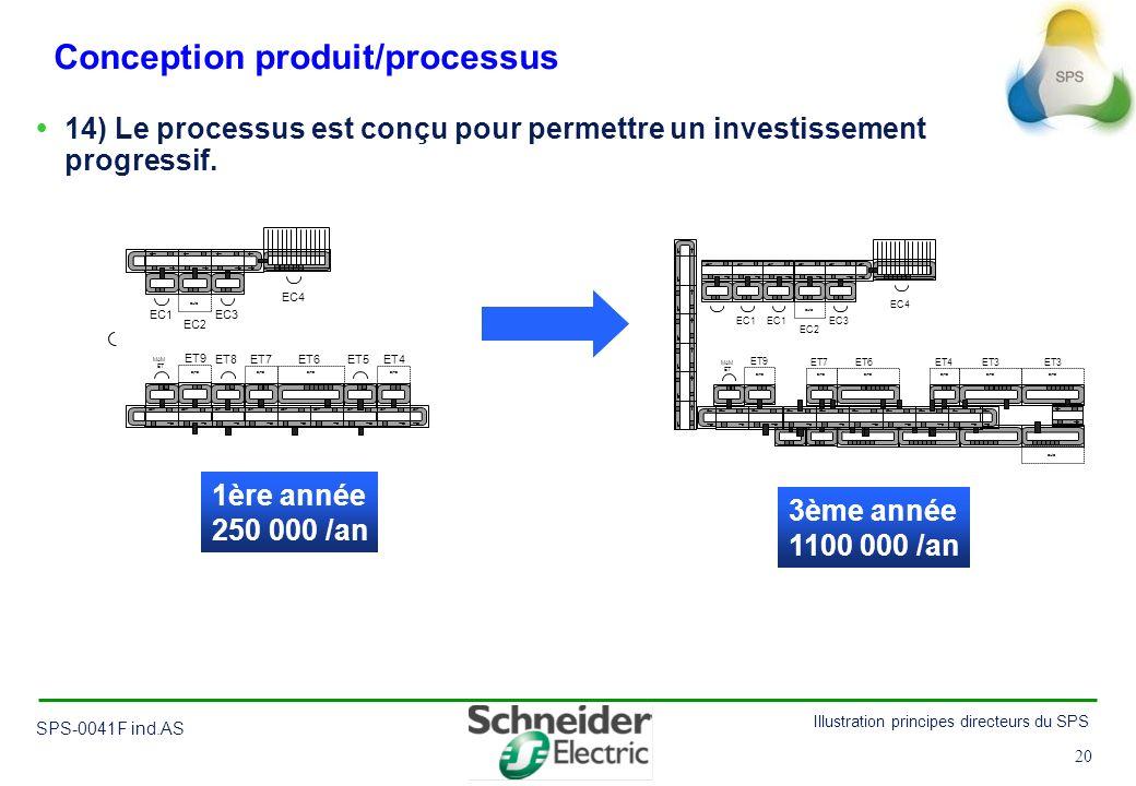Conception produit/processus
