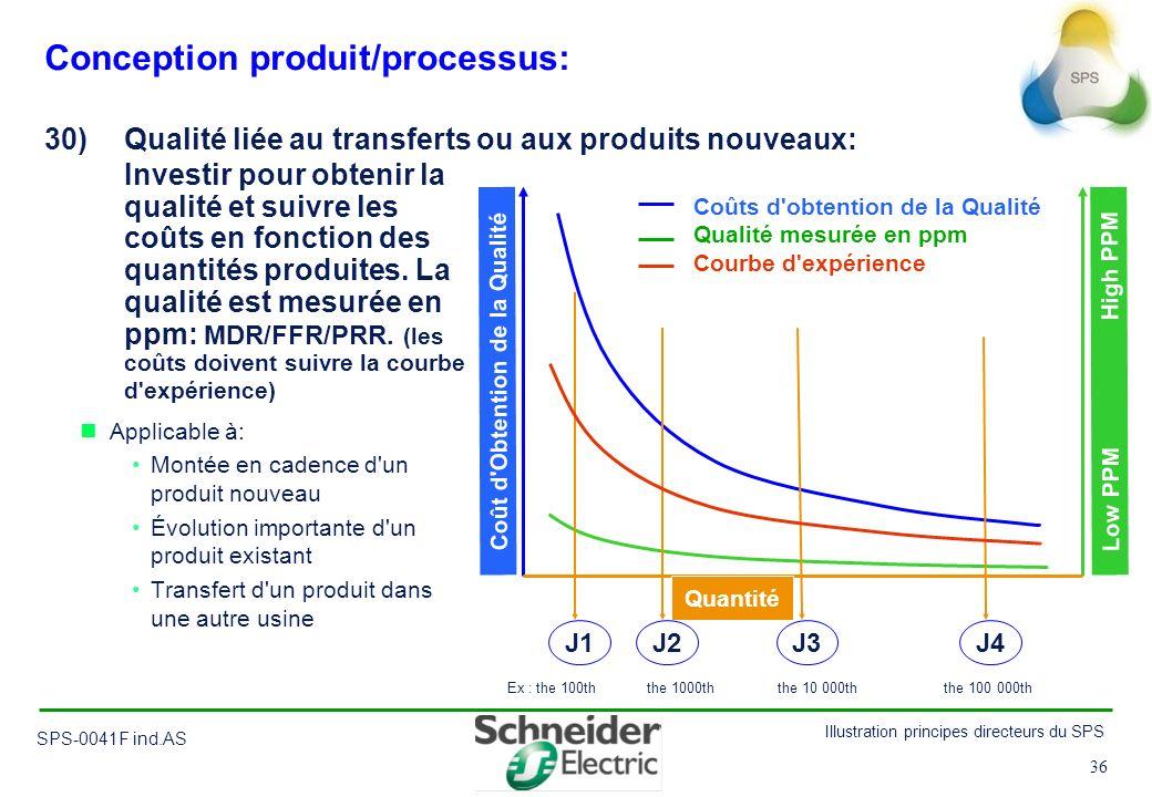 Conception produit/processus: