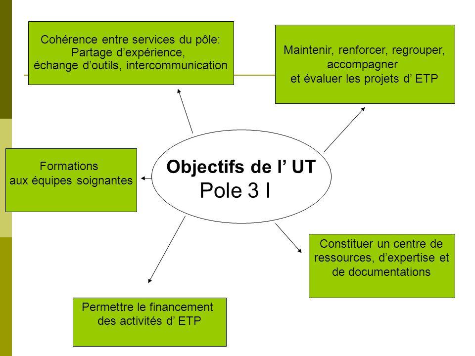 Pole 3 I Objectifs de l' UT Cohérence entre services du pôle: