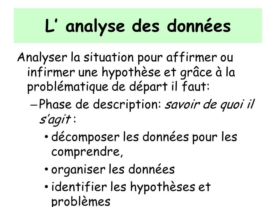L' analyse des donnéesAnalyser la situation pour affirmer ou infirmer une hypothèse et grâce à la problématique de départ il faut: