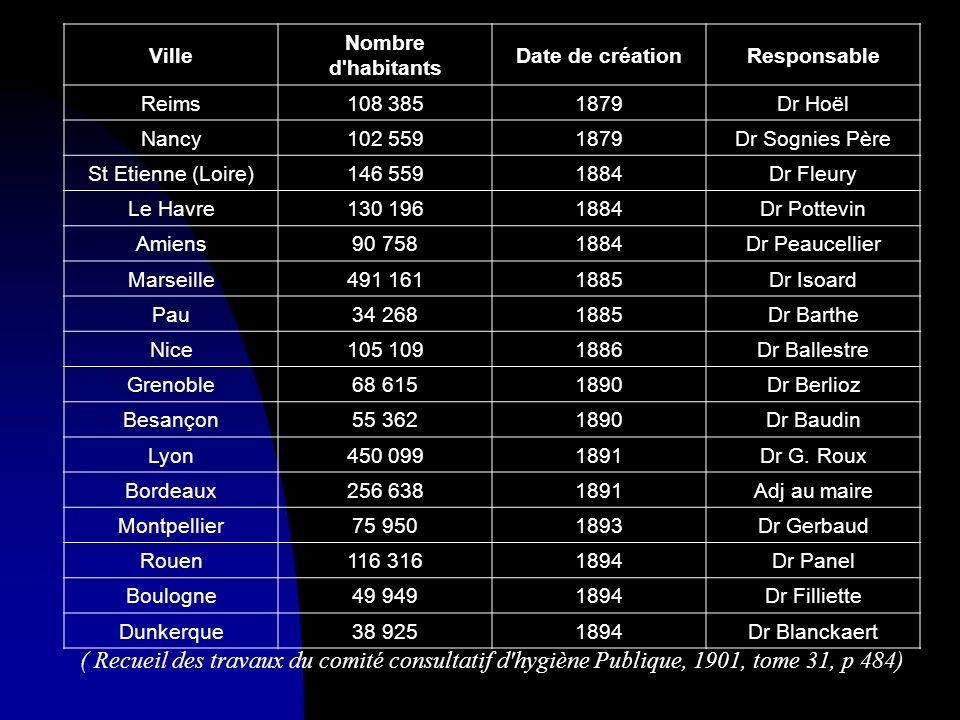 VilleNombre d habitants. Date de création. Responsable. Reims. 108 385. 1879. Dr Hoël. Nancy. 102 559.