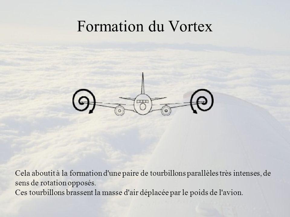 Formation du Vortex Cela aboutit à la formation d une paire de tourbillons parallèles très intenses, de sens de rotation opposés.