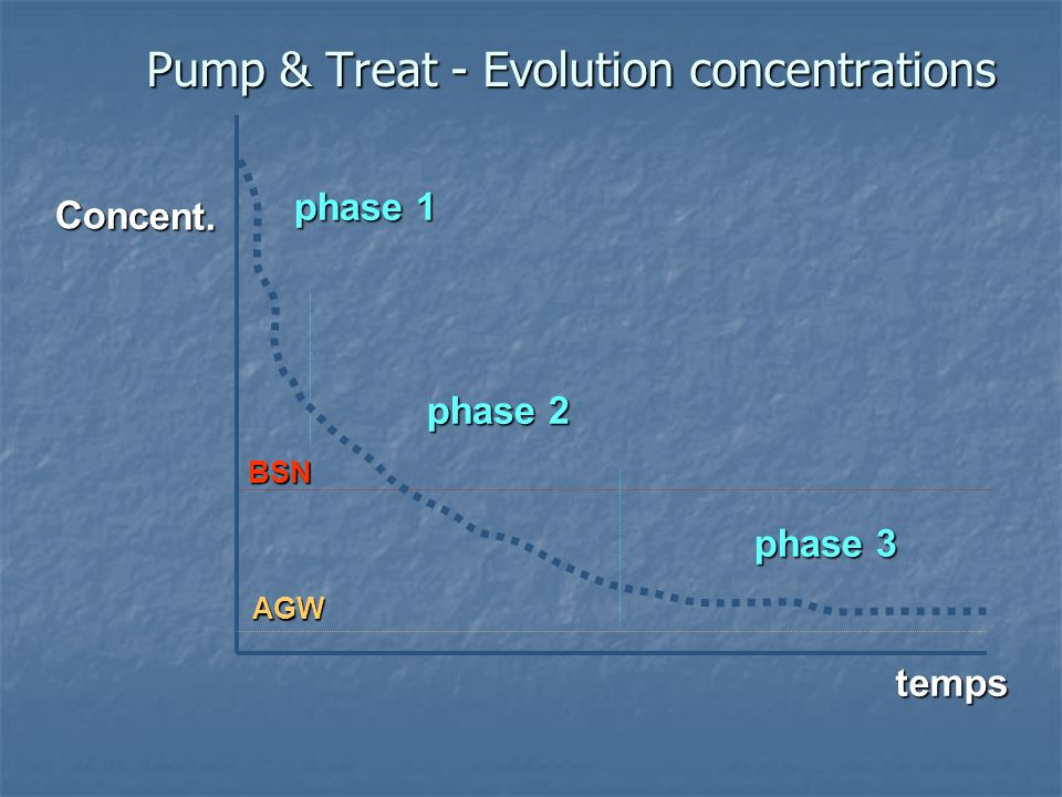 Pump & Treat - Evolution concentrations