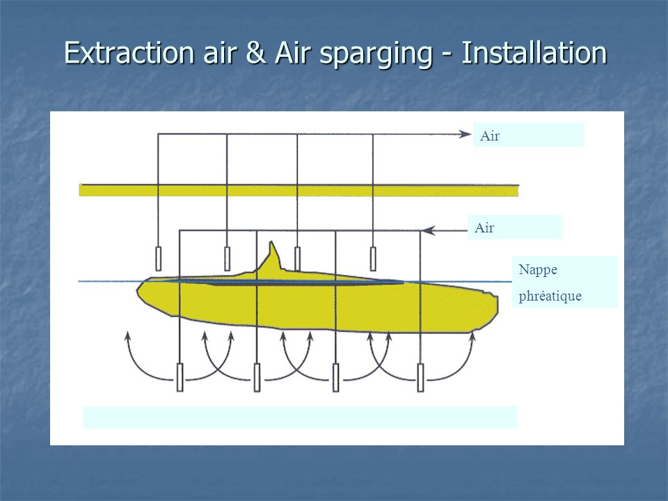 Extraction air & Air sparging - Installation