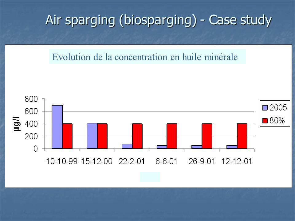 Air sparging (biosparging) - Case study