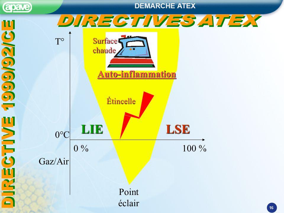 LIE LSE T° Auto-inflammation DIRECTIVE 1999/92/CE 0°C 0 % 100 %