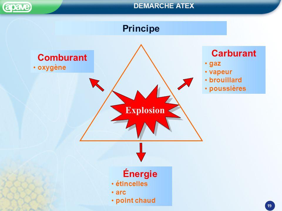 Principe Carburant Comburant Explosion Énergie gaz oxygène vapeur