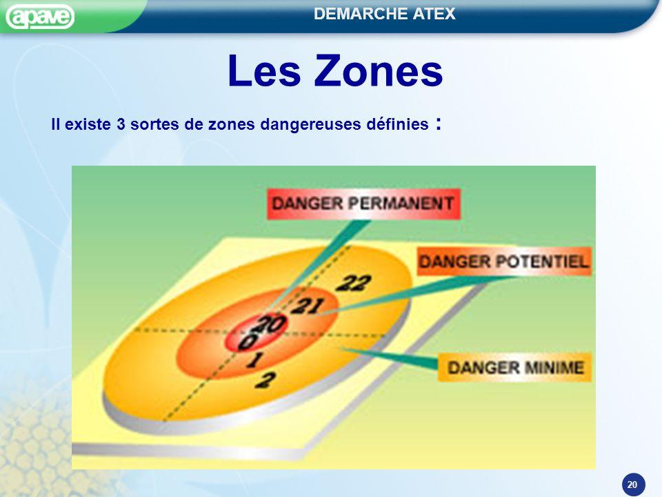 Les Zones Il existe 3 sortes de zones dangereuses définies :