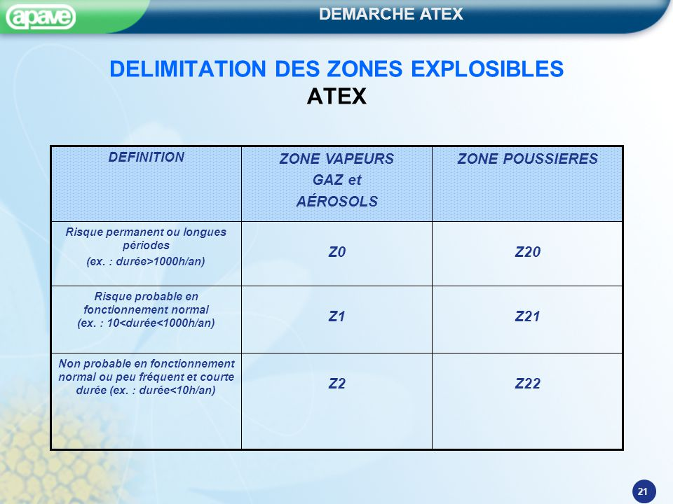 DELIMITATION DES ZONES EXPLOSIBLES ATEX