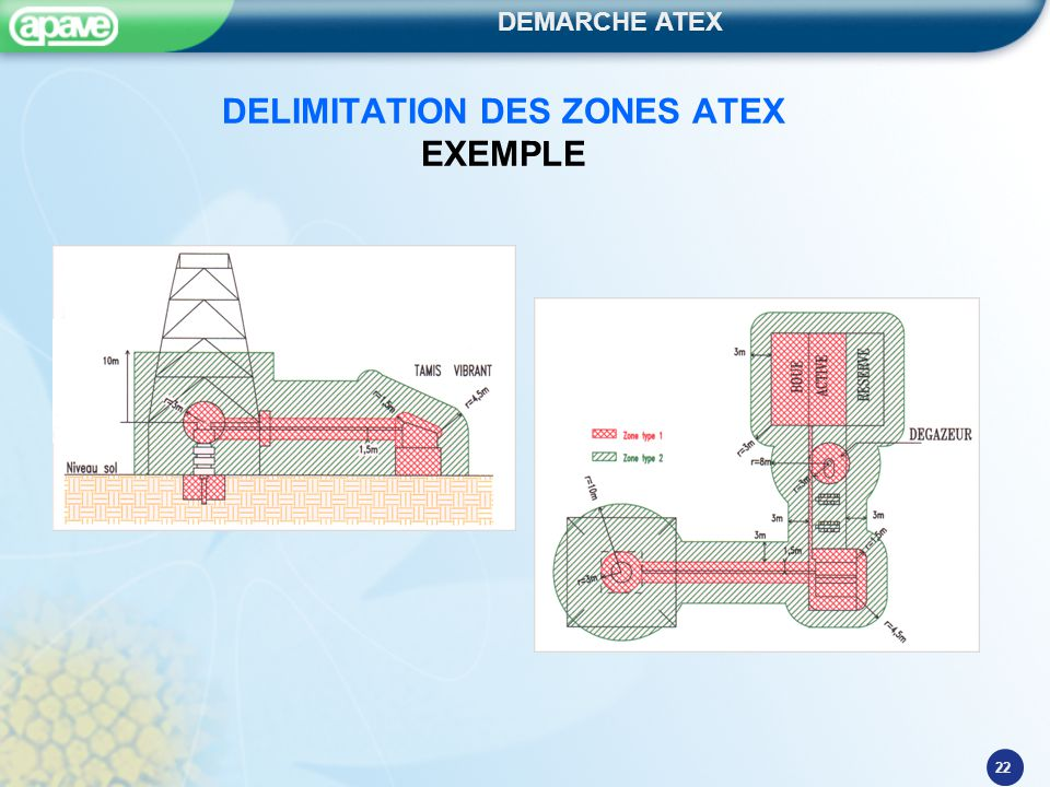 DELIMITATION DES ZONES ATEX EXEMPLE