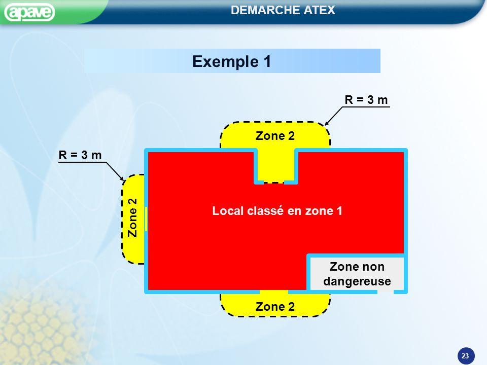 Exemple 1 Zone non dangereuse Local classé en zone 1 Zone 2 R = 3 m
