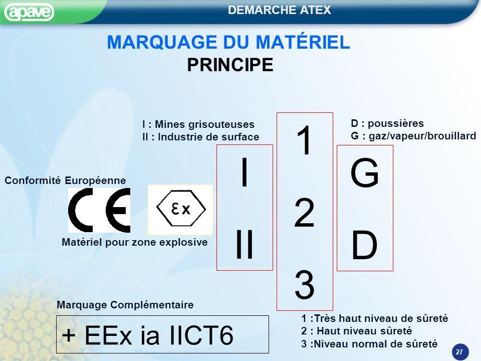 MARQUAGE DU MATÉRIEL PRINCIPE