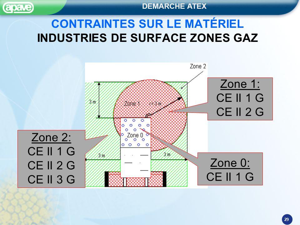 CONTRAINTES SUR LE MATÉRIEL INDUSTRIES DE SURFACE ZONES GAZ