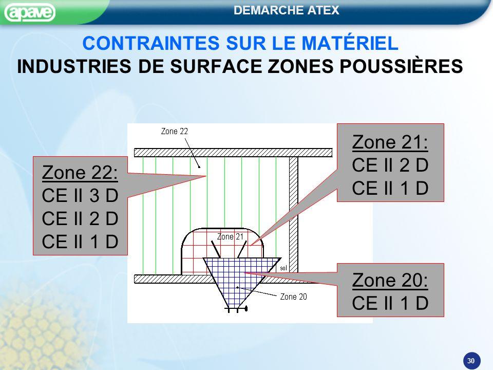 CONTRAINTES SUR LE MATÉRIEL INDUSTRIES DE SURFACE ZONES POUSSIÈRES