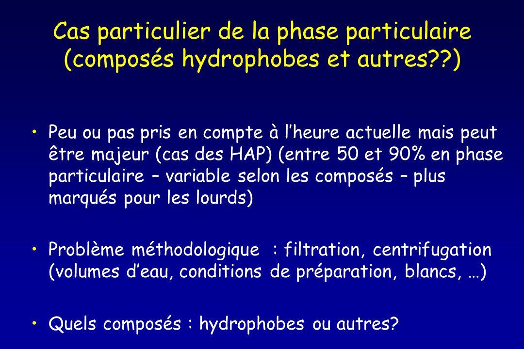 Cas particulier de la phase particulaire (composés hydrophobes et autres )