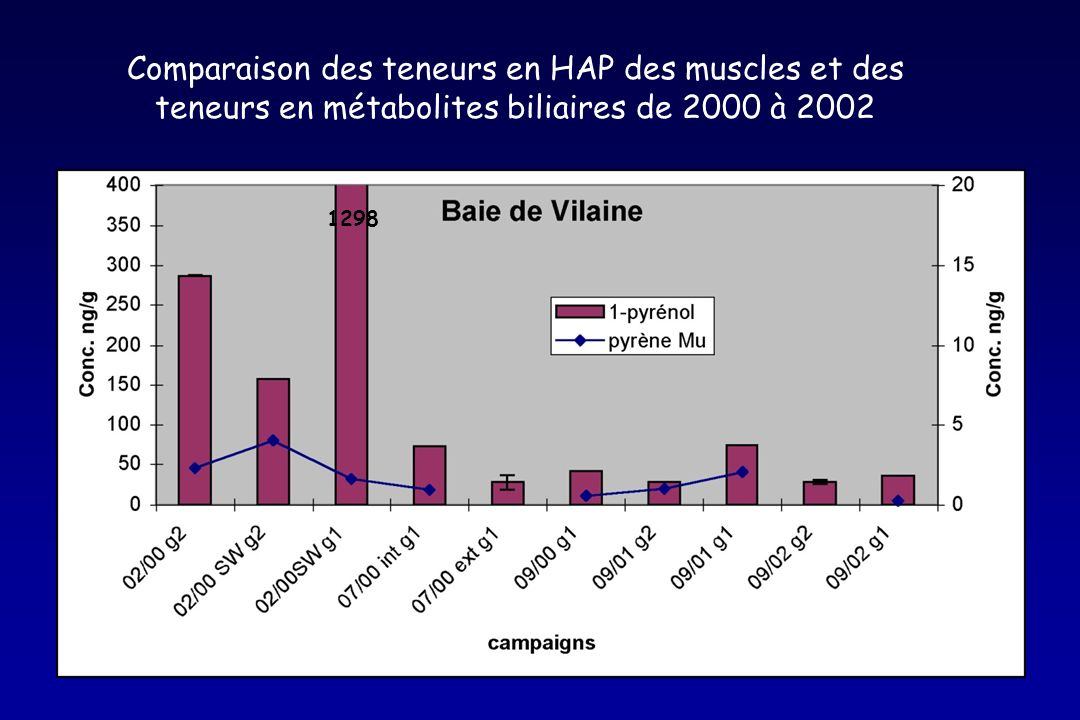 Comparaison des teneurs en HAP des muscles et des teneurs en métabolites biliaires de 2000 à 2002