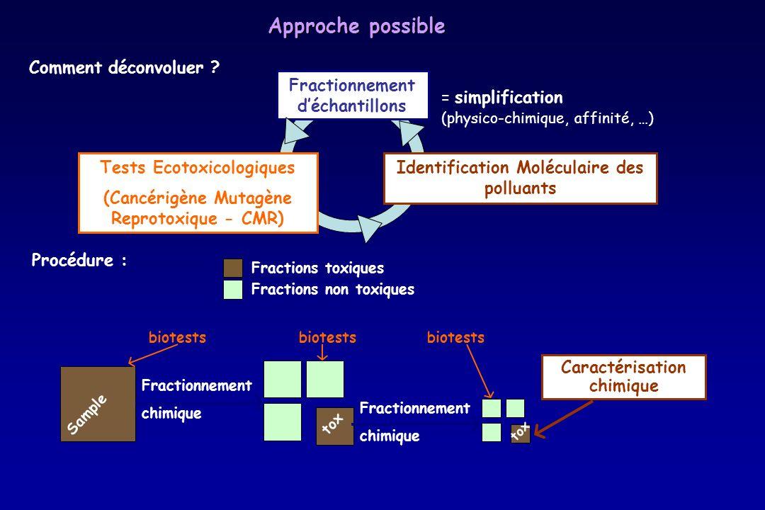 Approche possible Comment déconvoluer Fractionnement d'échantillons