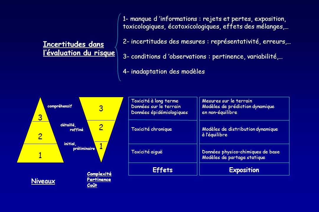 3 3 2 2 1 1 Incertitudes dans l'évaluation du risque