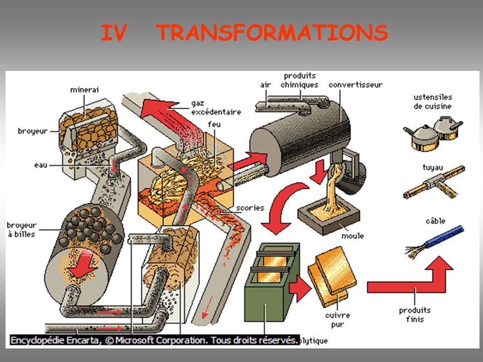 IV TRANSFORMATIONS