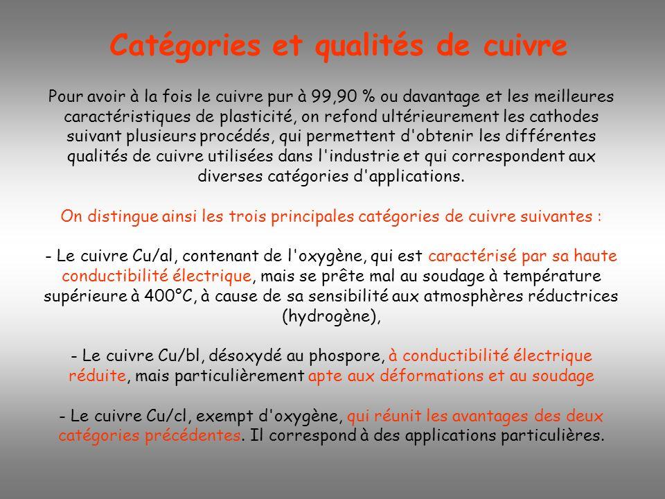 Catégories et qualités de cuivre