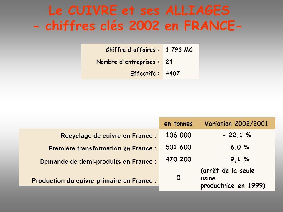Le CUIVRE et ses ALLIAGES - chiffres clés 2002 en FRANCE-