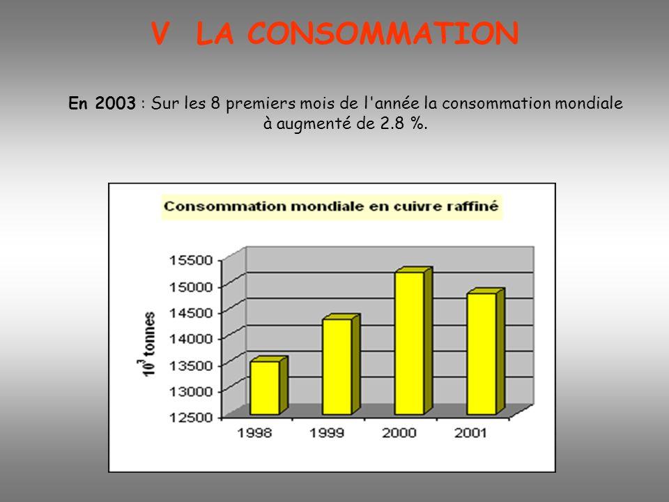 V LA CONSOMMATION En 2003 : Sur les 8 premiers mois de l année la consommation mondiale à augmenté de 2.8 %.