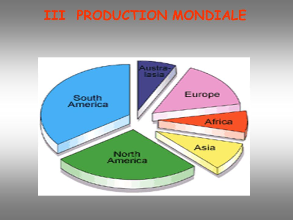 III PRODUCTION MONDIALE