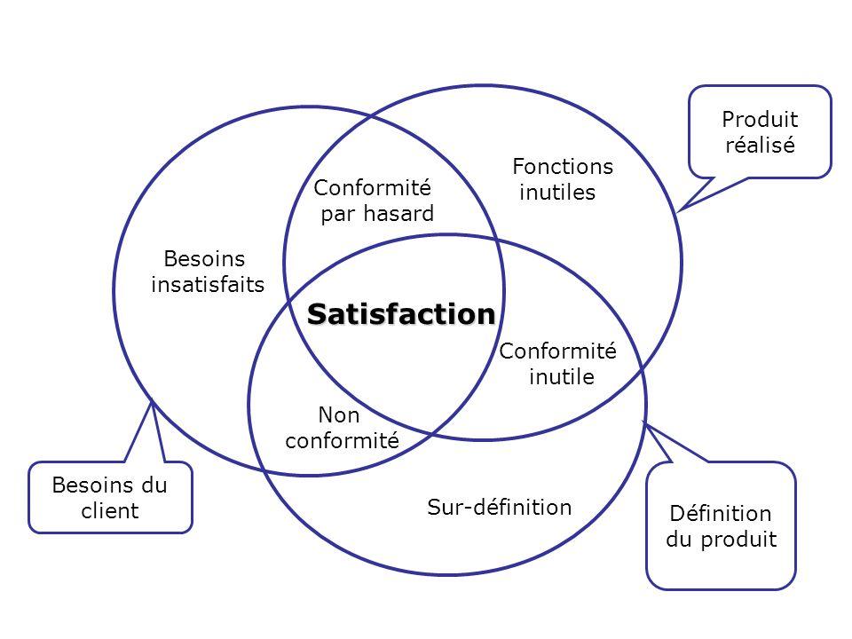 Satisfaction Produit réalisé Fonctions inutiles Conformité par hasard