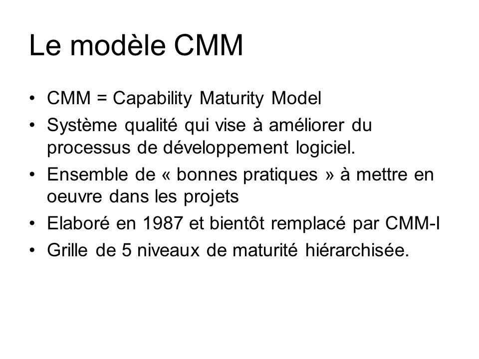Le modèle CMM CMM = Capability Maturity Model