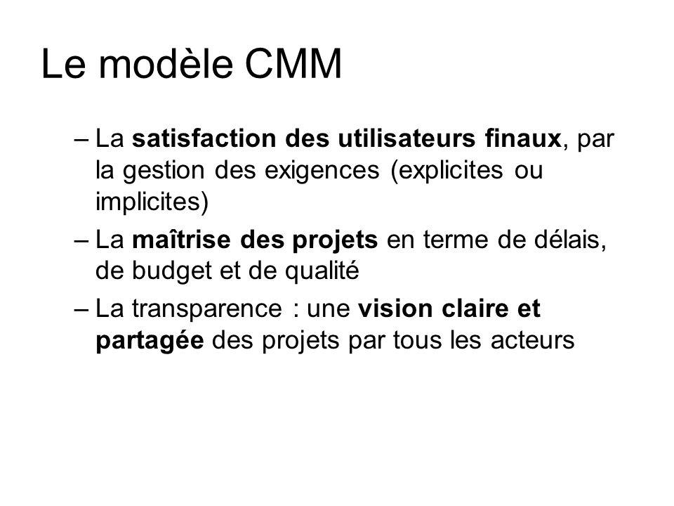 Le modèle CMM La satisfaction des utilisateurs finaux, par la gestion des exigences (explicites ou implicites)