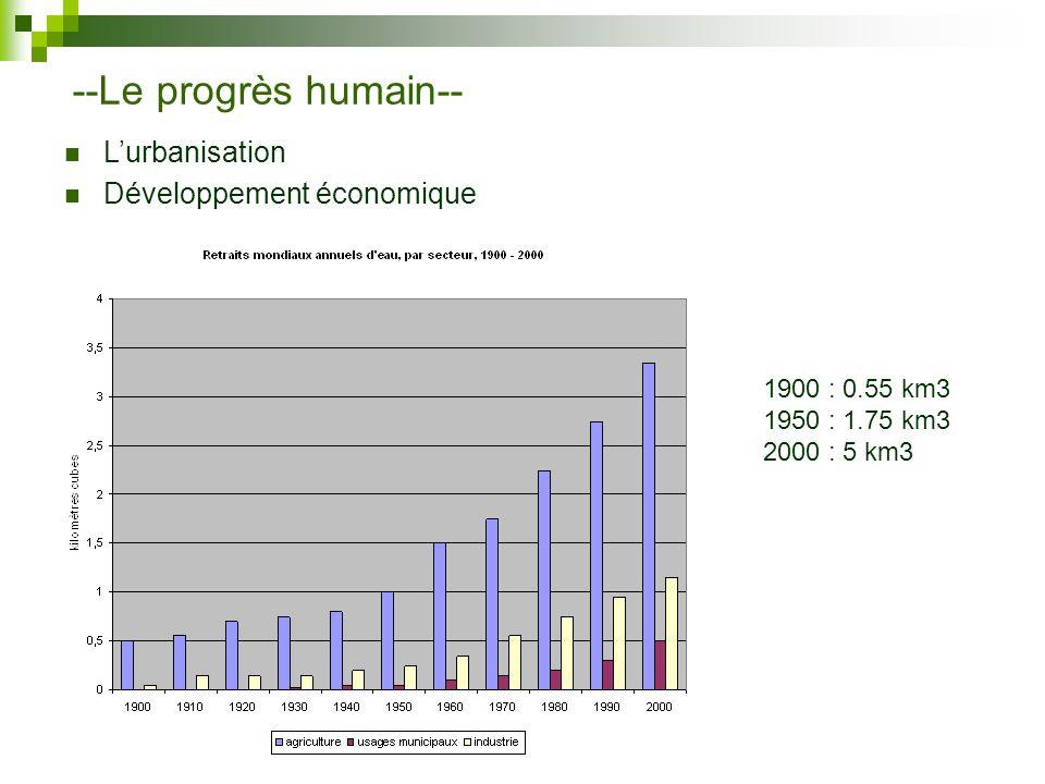 --Le progrès humain-- L'urbanisation Développement économique