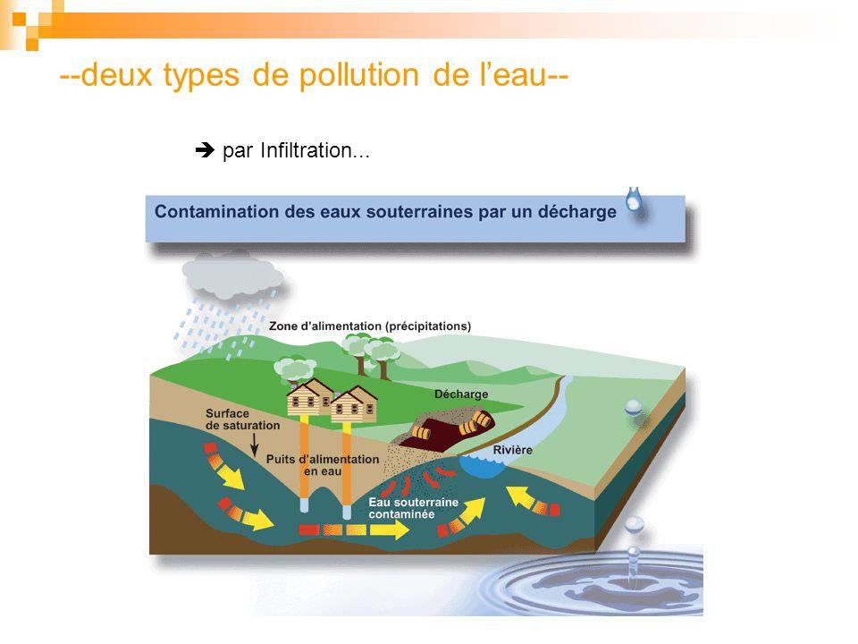 --deux types de pollution de l'eau--