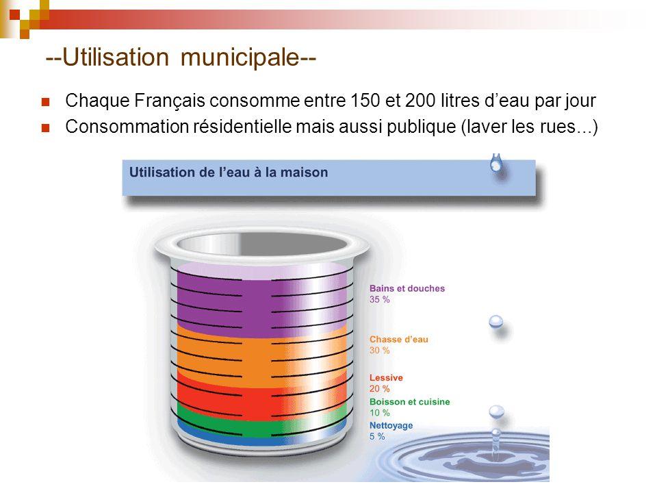 --Utilisation municipale--