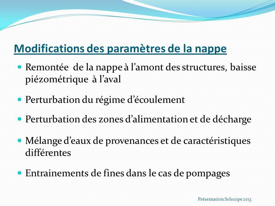 Modifications des paramètres de la nappe
