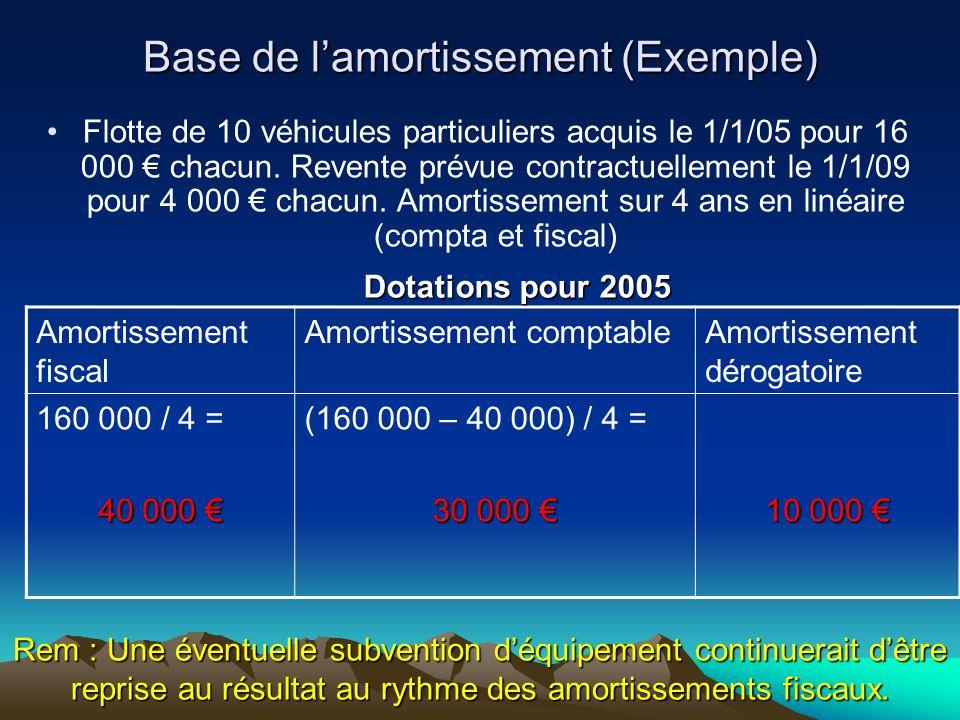 Base de l'amortissement (Exemple)
