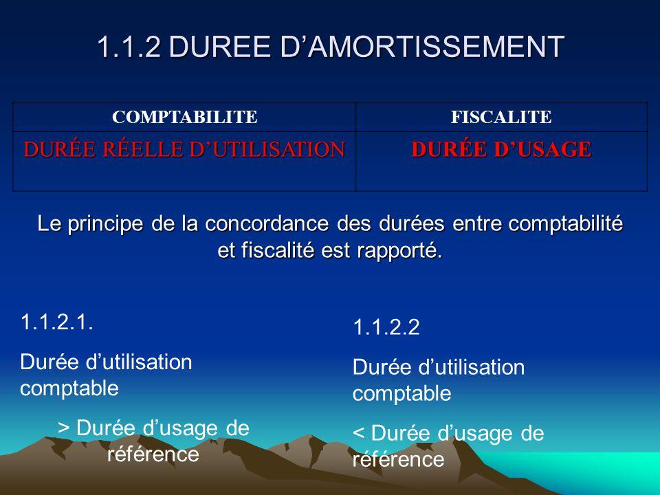 1.1.2 DUREE D'AMORTISSEMENT